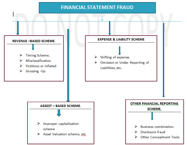 report on financial statement fraud scheme Inventory fraud: detecting, preventing & prosecuting by: chris hamilton, cpa, cfe actual physical loss and financial statement fraud expenses recorded as inventory, and valuation schemes this type of fraud is.